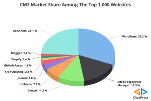 CMS Market Share Among The Top 1.000 Websites